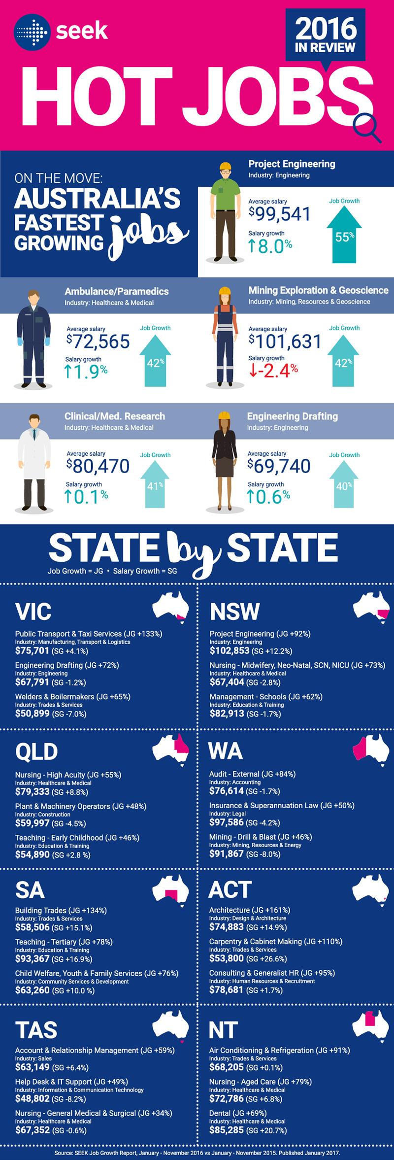 JobsAWorld - Australia